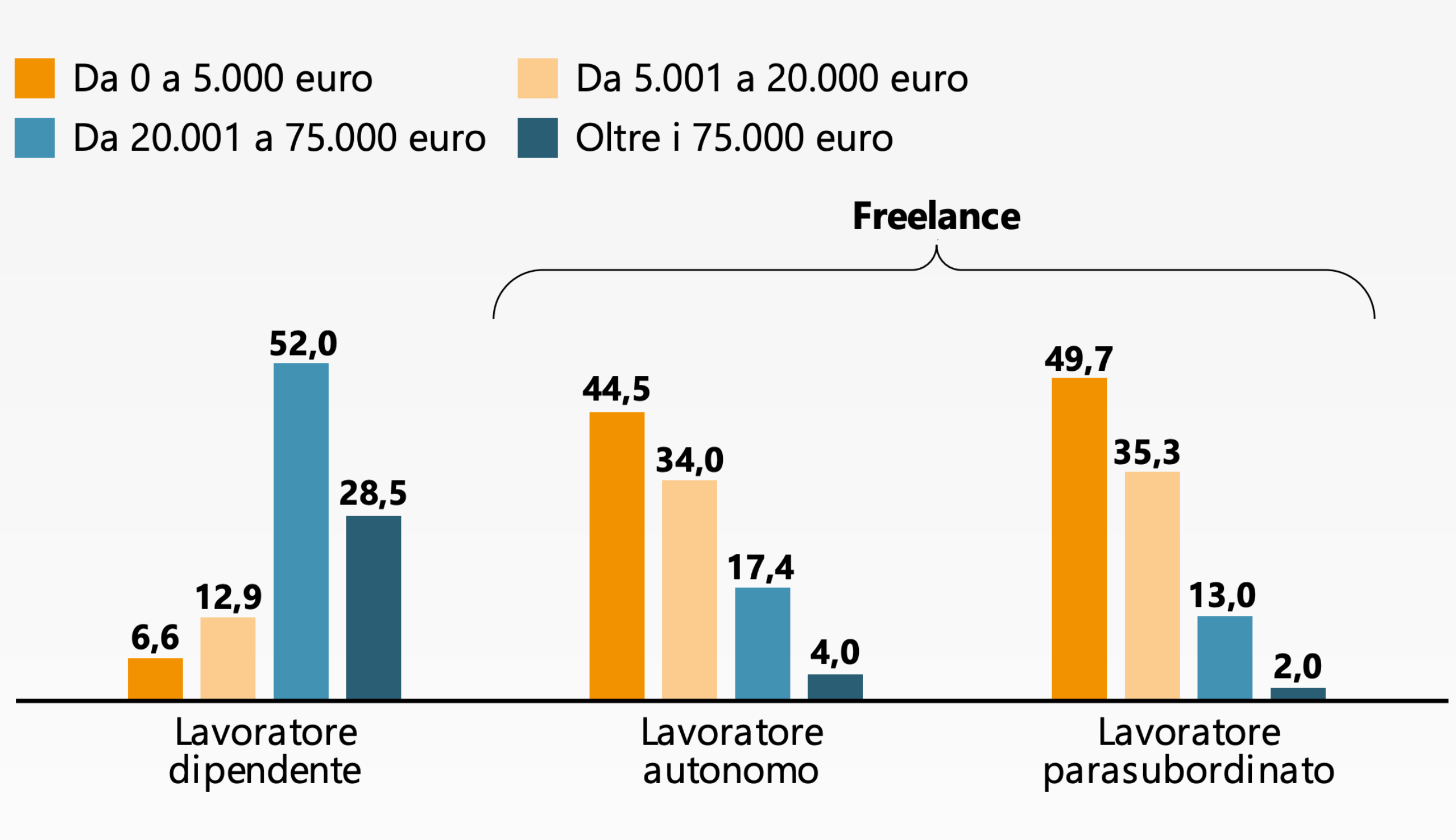 Condizione contrattuale e reddito dei giornalisti italiani