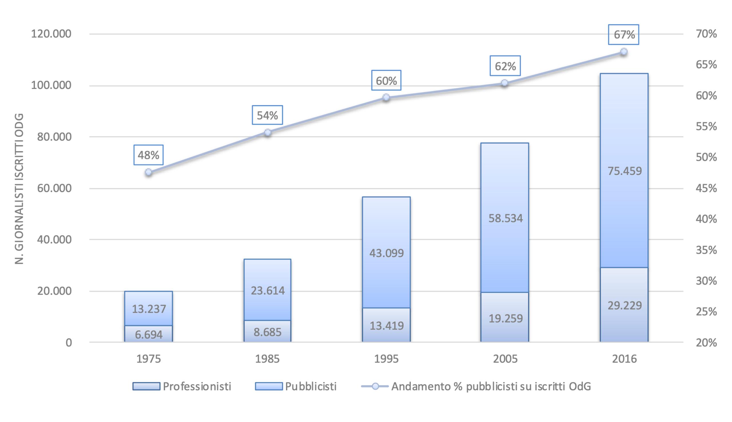 Numero degli iscritti all'Ordine de giornalisti per categoria (Professionisti/Pubblicisti)